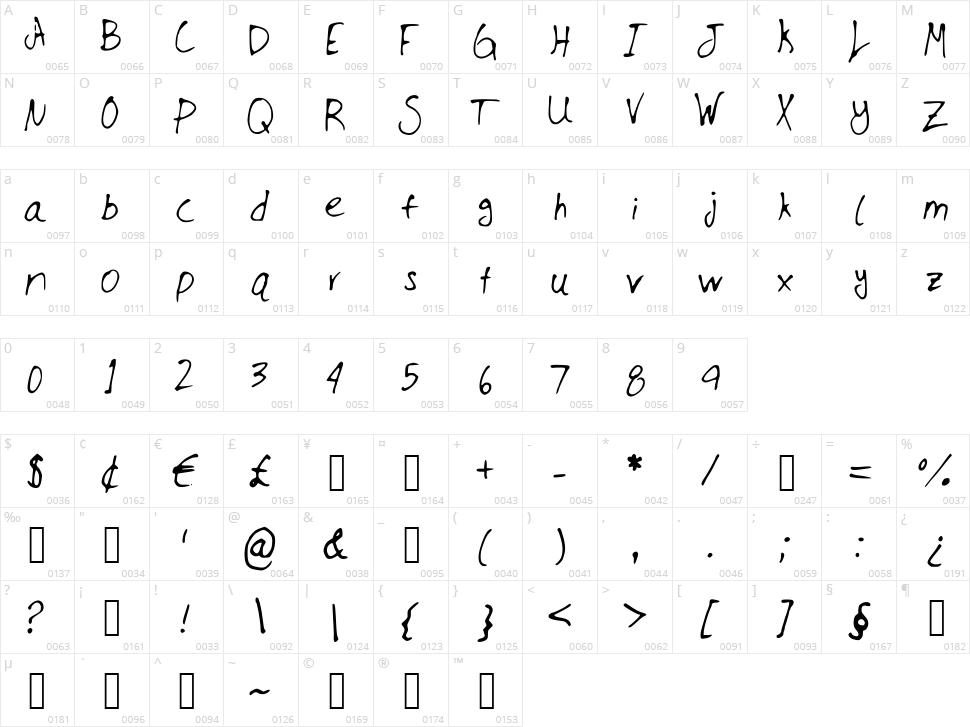 JMillmanuscript Character Map