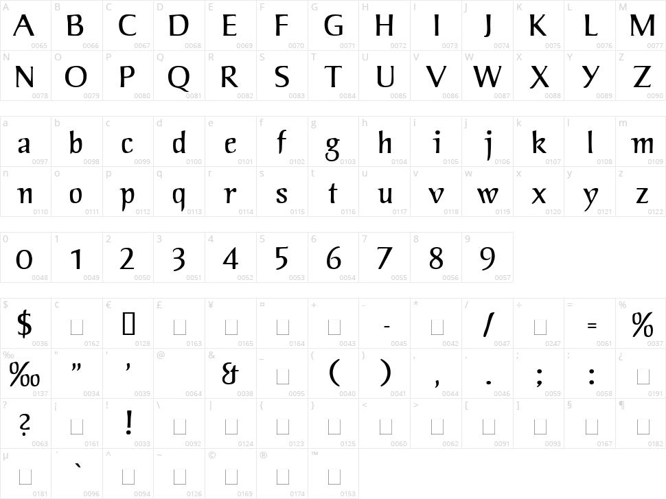 Jorvik Informal Character Map