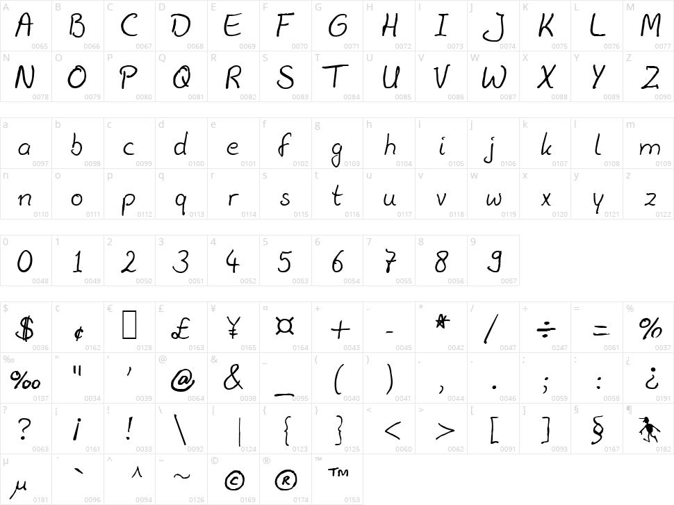Julius Thyssen Character Map
