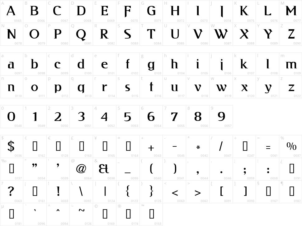 Kabos Gyula Character Map