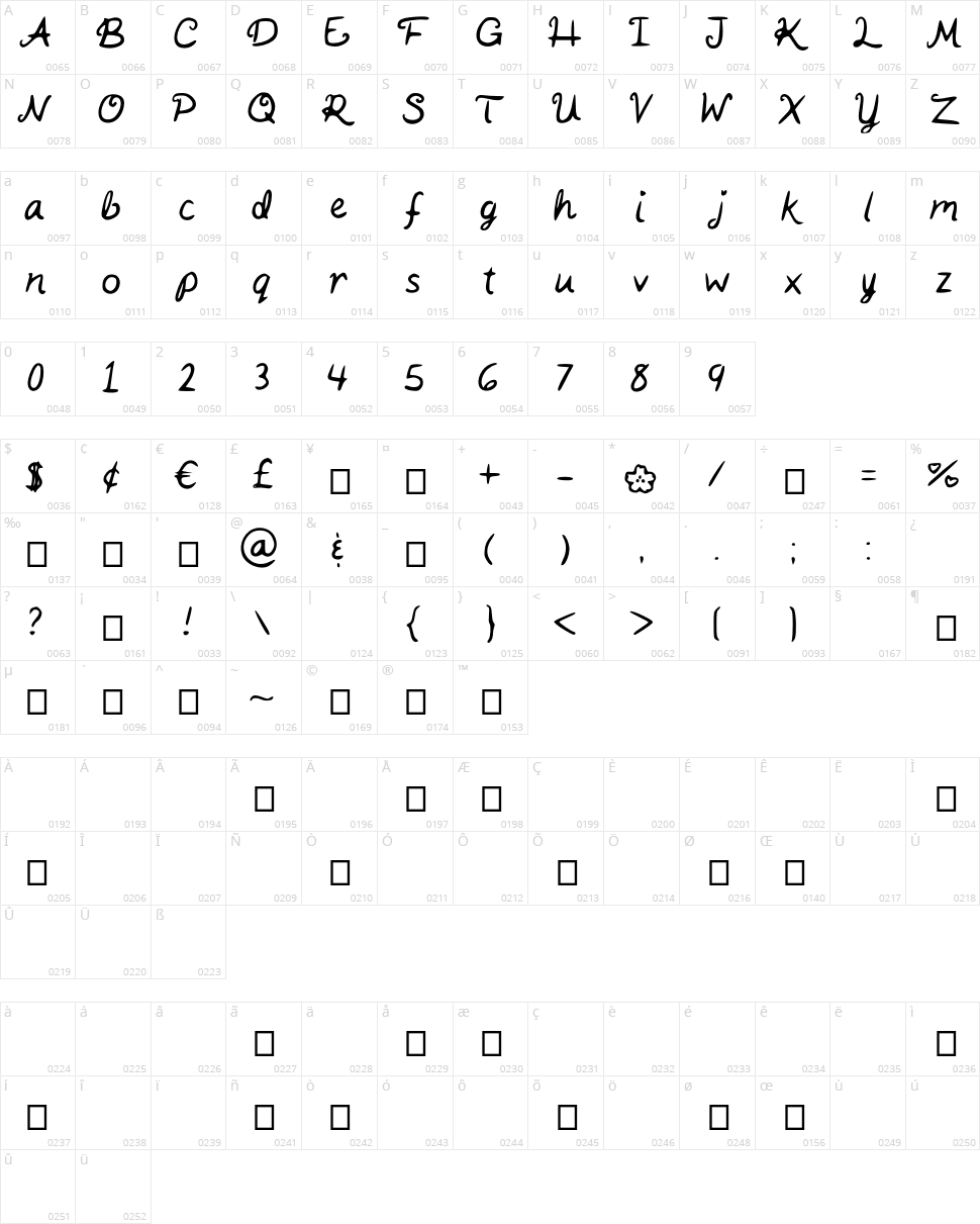 Kaits Handwriting Character Map