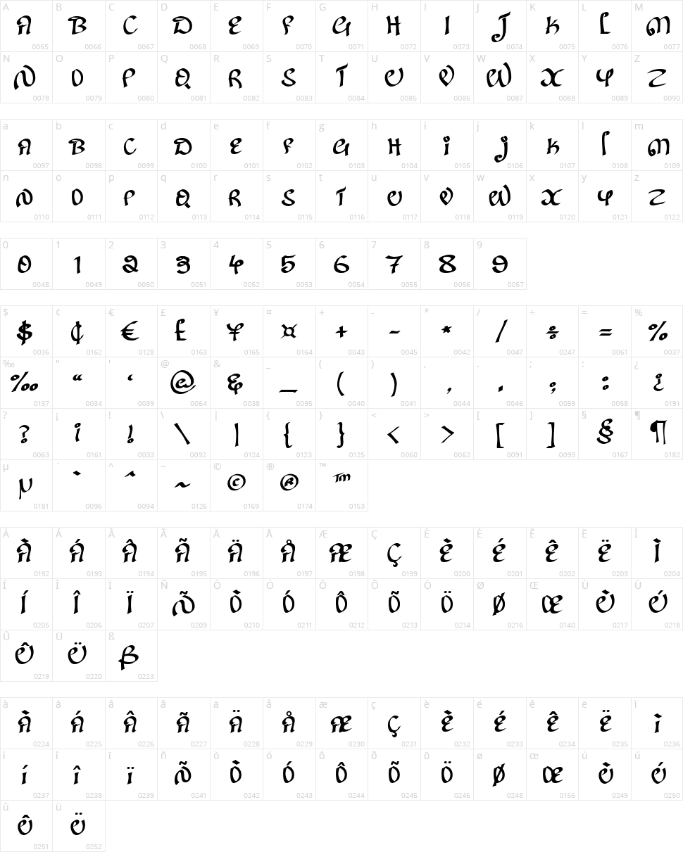 Kanglish Character Map
