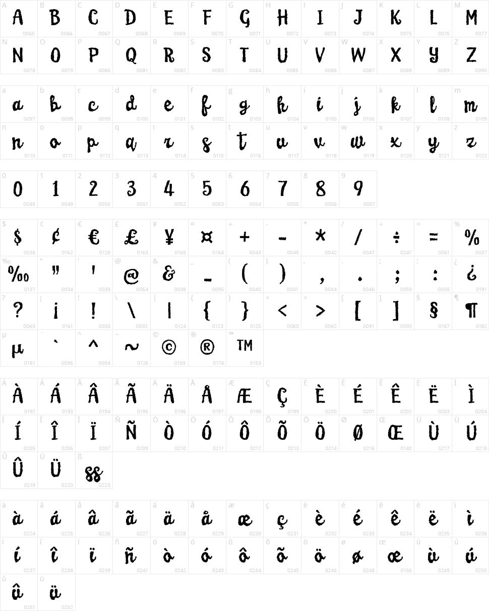 Karamelia Character Map