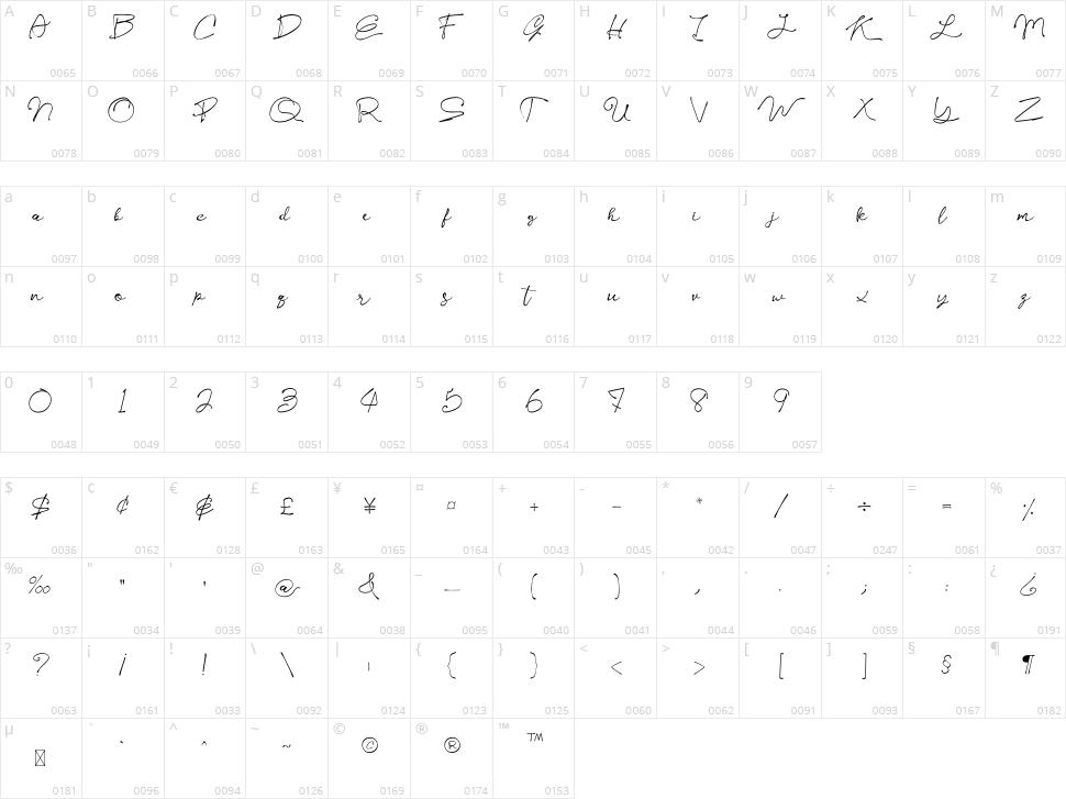 Kelly Signature Character Map