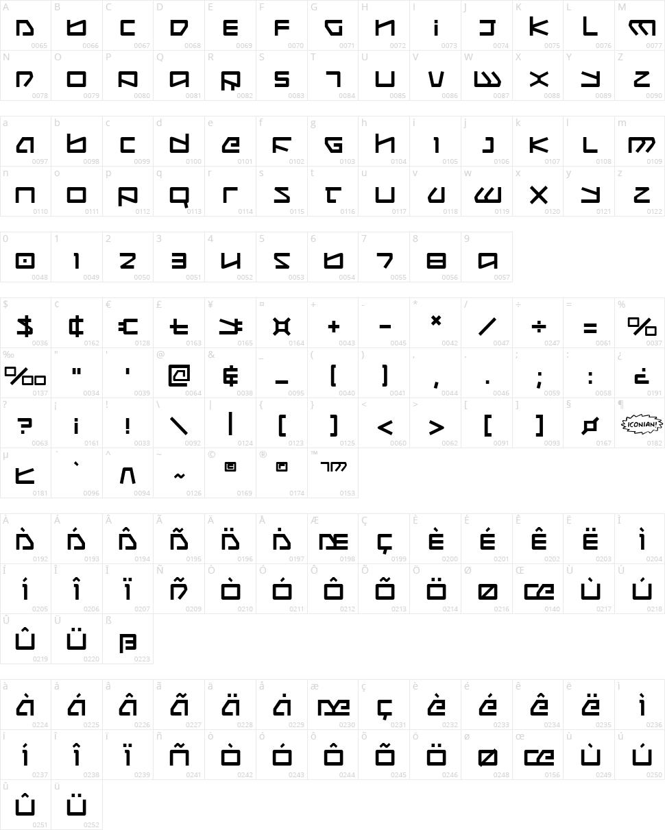 Kobold Character Map