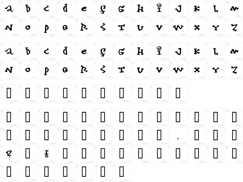 Konfekt Character Map