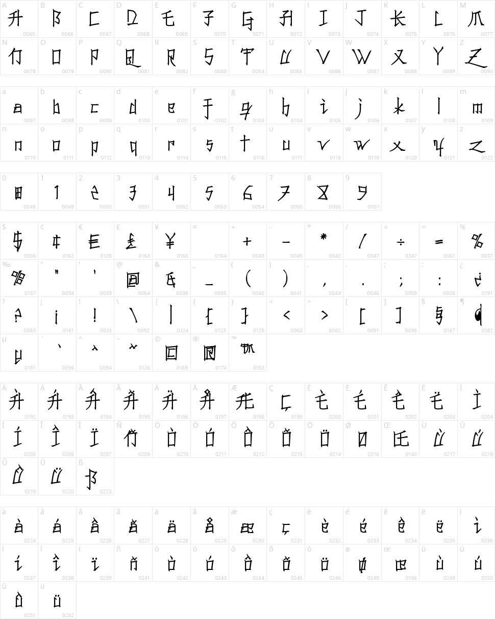 Konfuciuz Character Map