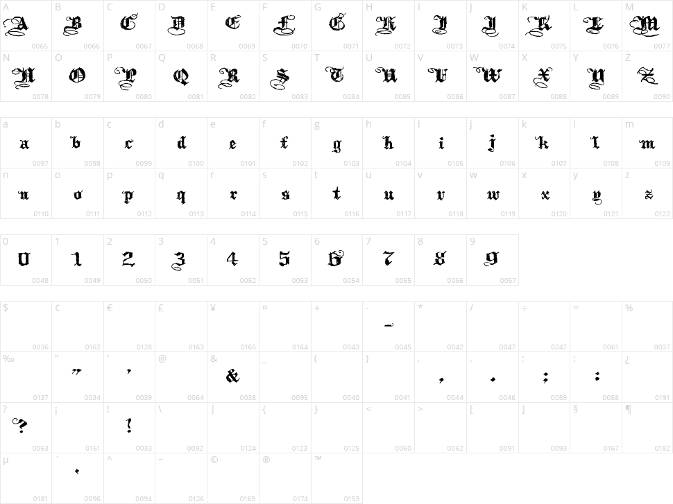 Kothika Character Map