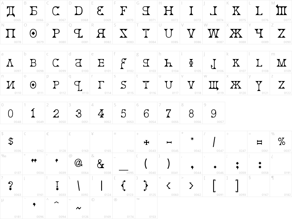 Kremlin Character Map