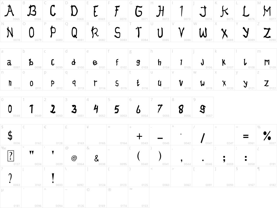 Kuruna Kotoba Character Map