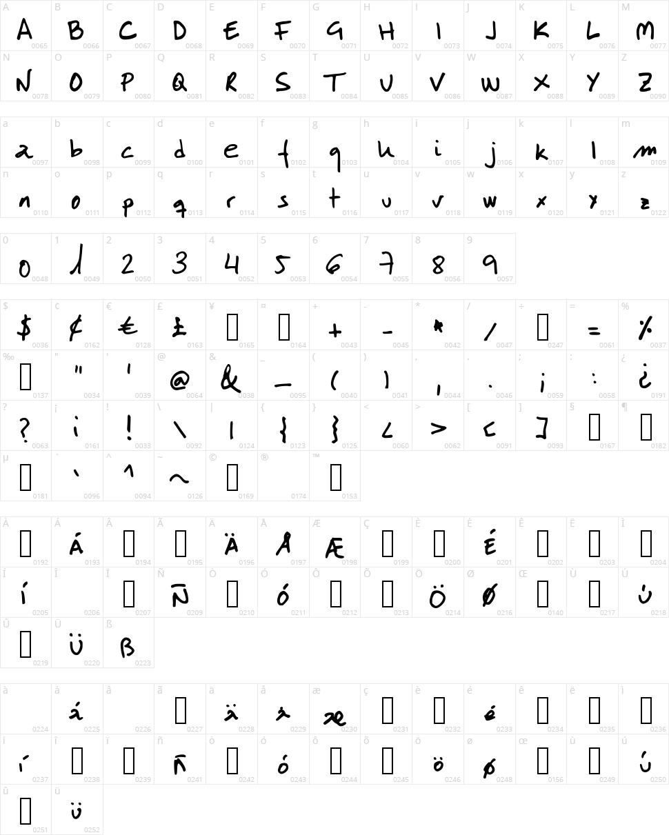 LabMol Character Map