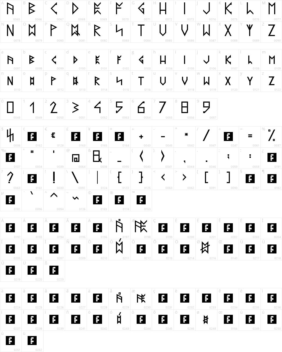 Latin Runes Character Map