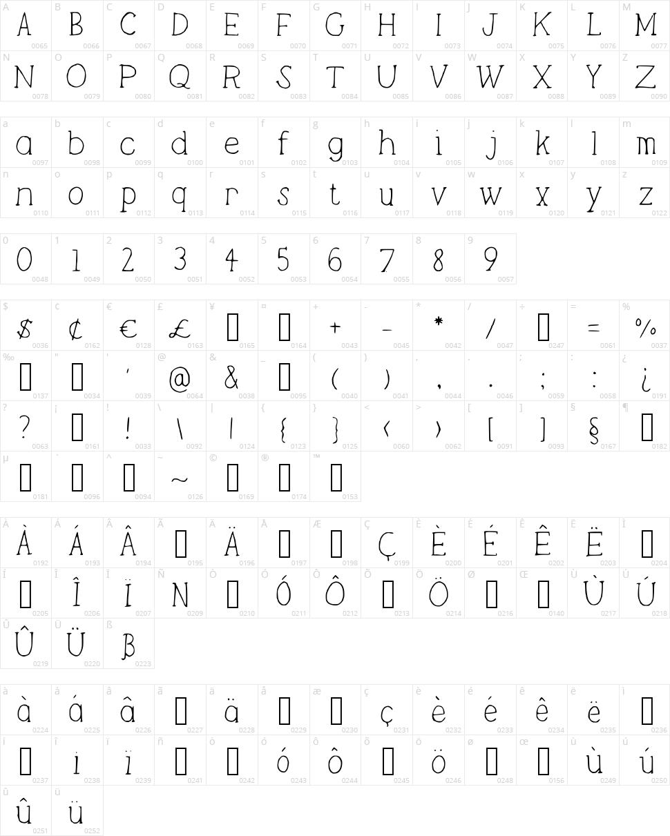 Lightweight Character Map