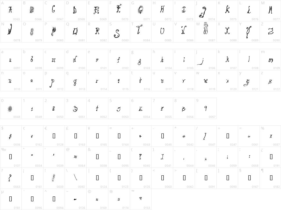 Loony Character Map