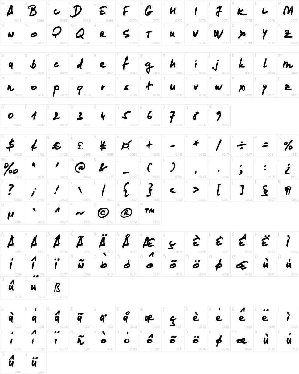 Loremipsum Character Map