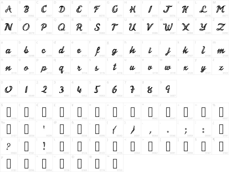 Malonzo Character Map