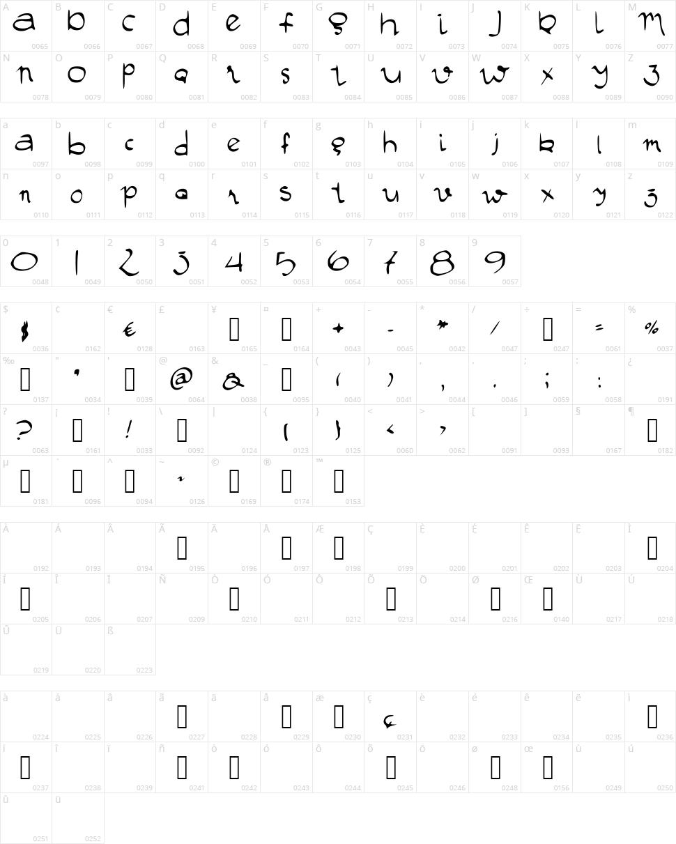 Manustype Character Map