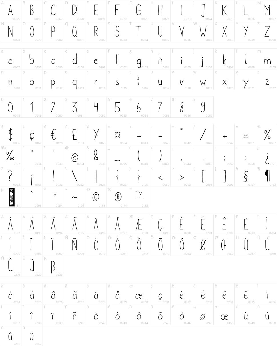 Metafors Character Map