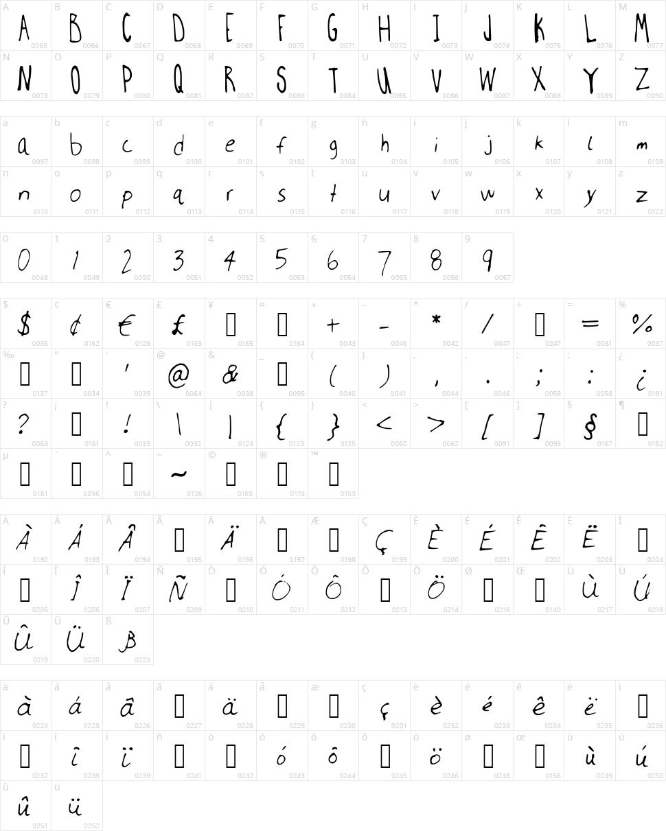 Millwee manuscripting Character Map