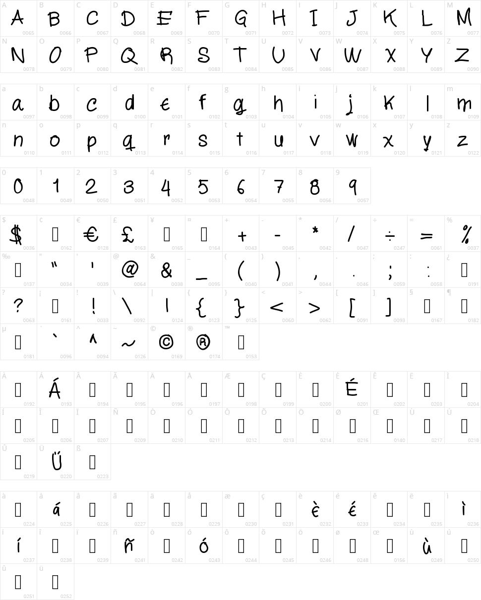 MiloScript Character Map