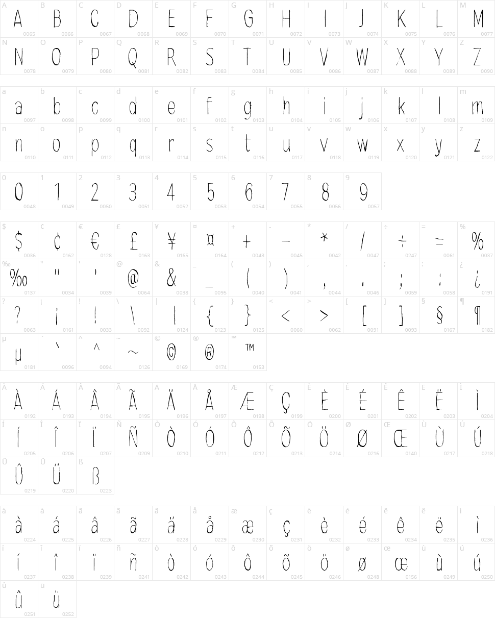 Mindmonkey Character Map