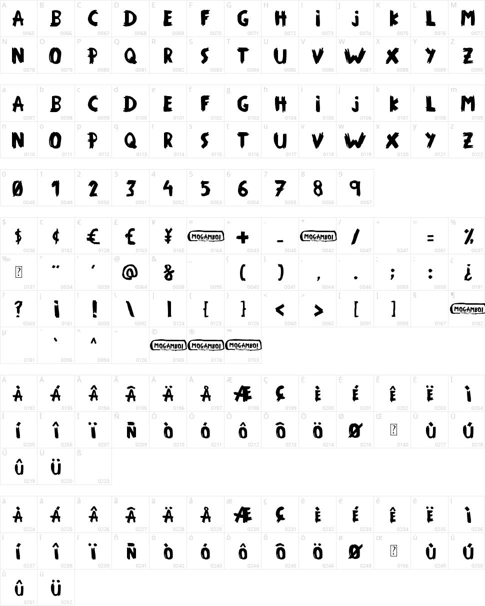 Mogambo! Character Map