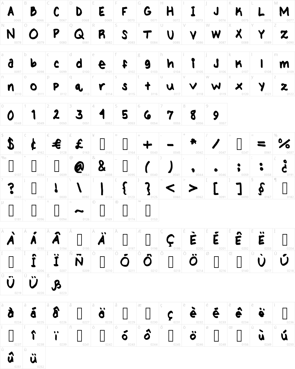 My handwriting Character Map