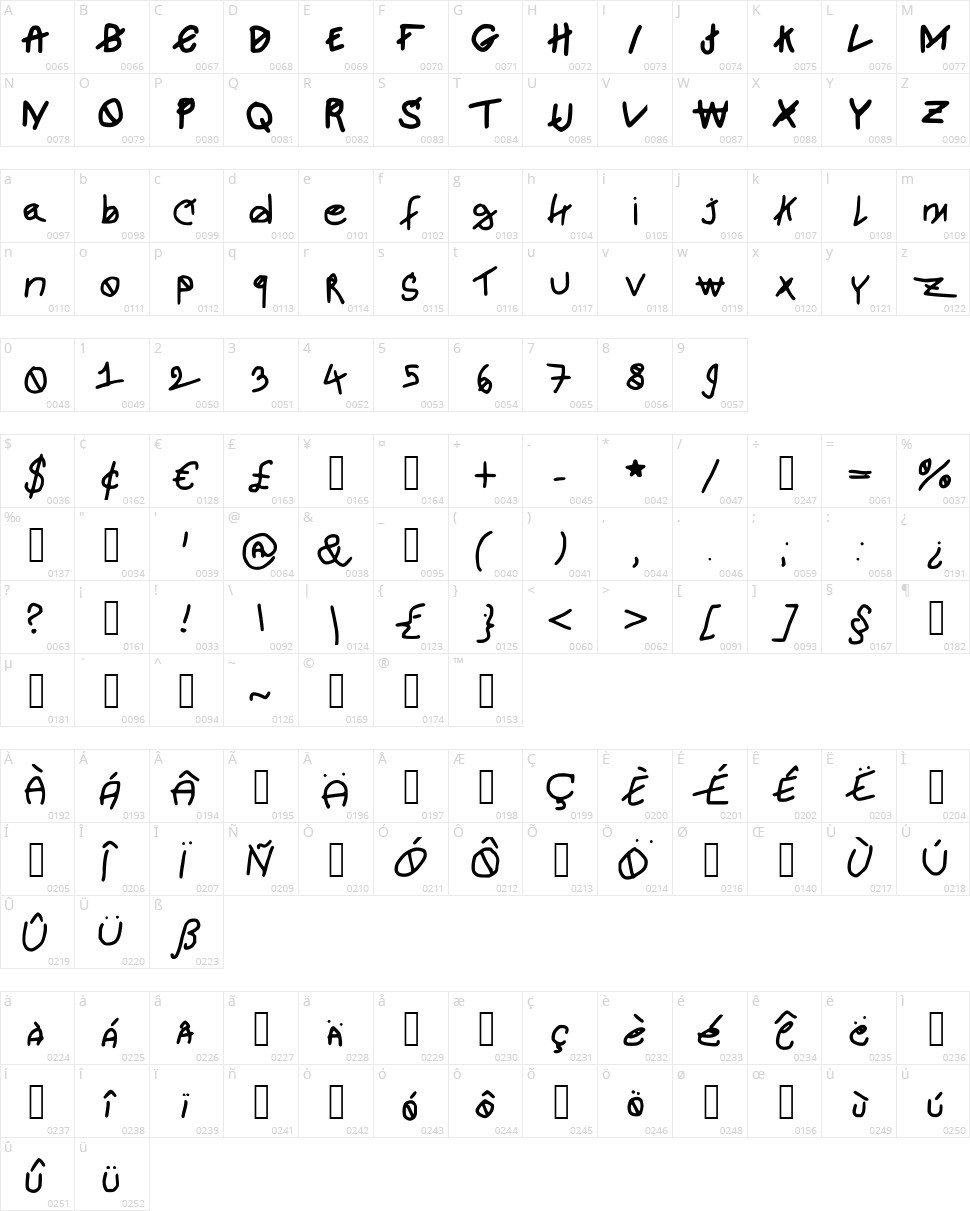 Newjosh Character Map