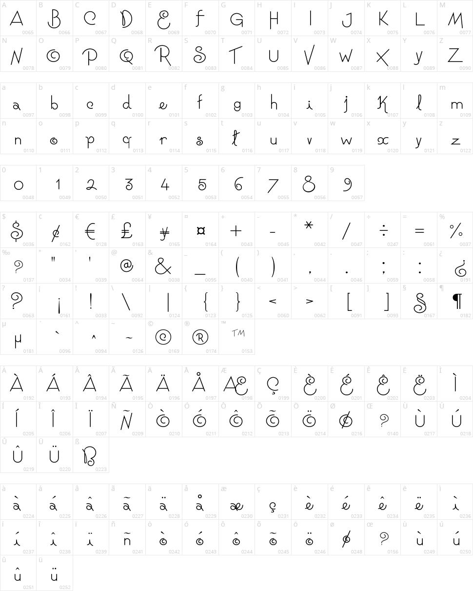 Niagra Faults Character Map