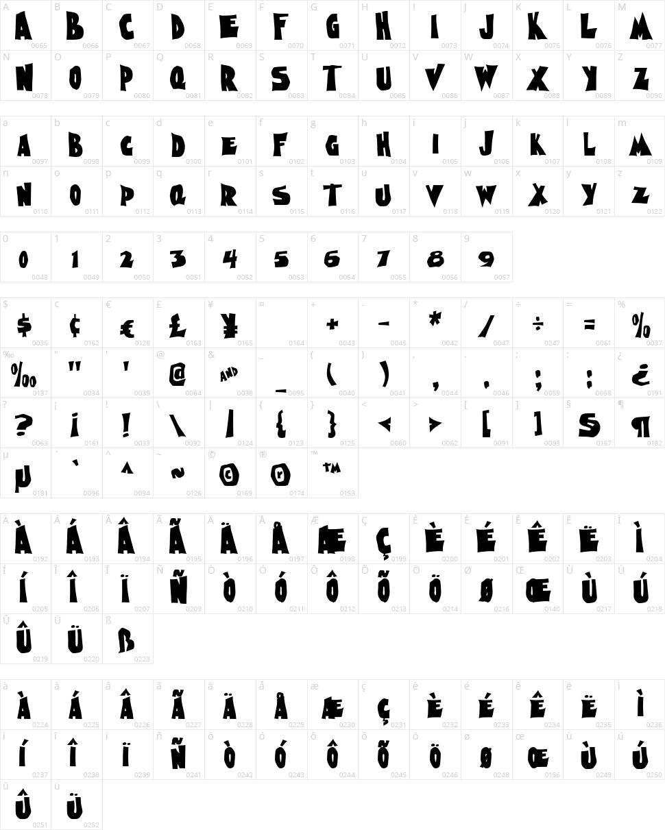 Nightmare AOE Character Map