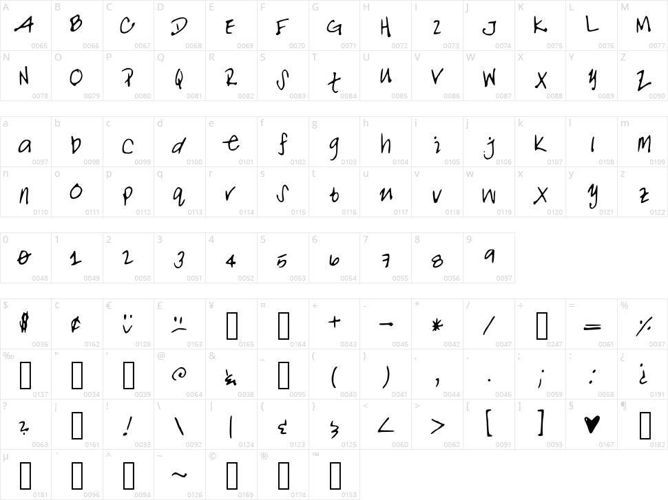 Noalani Character Map