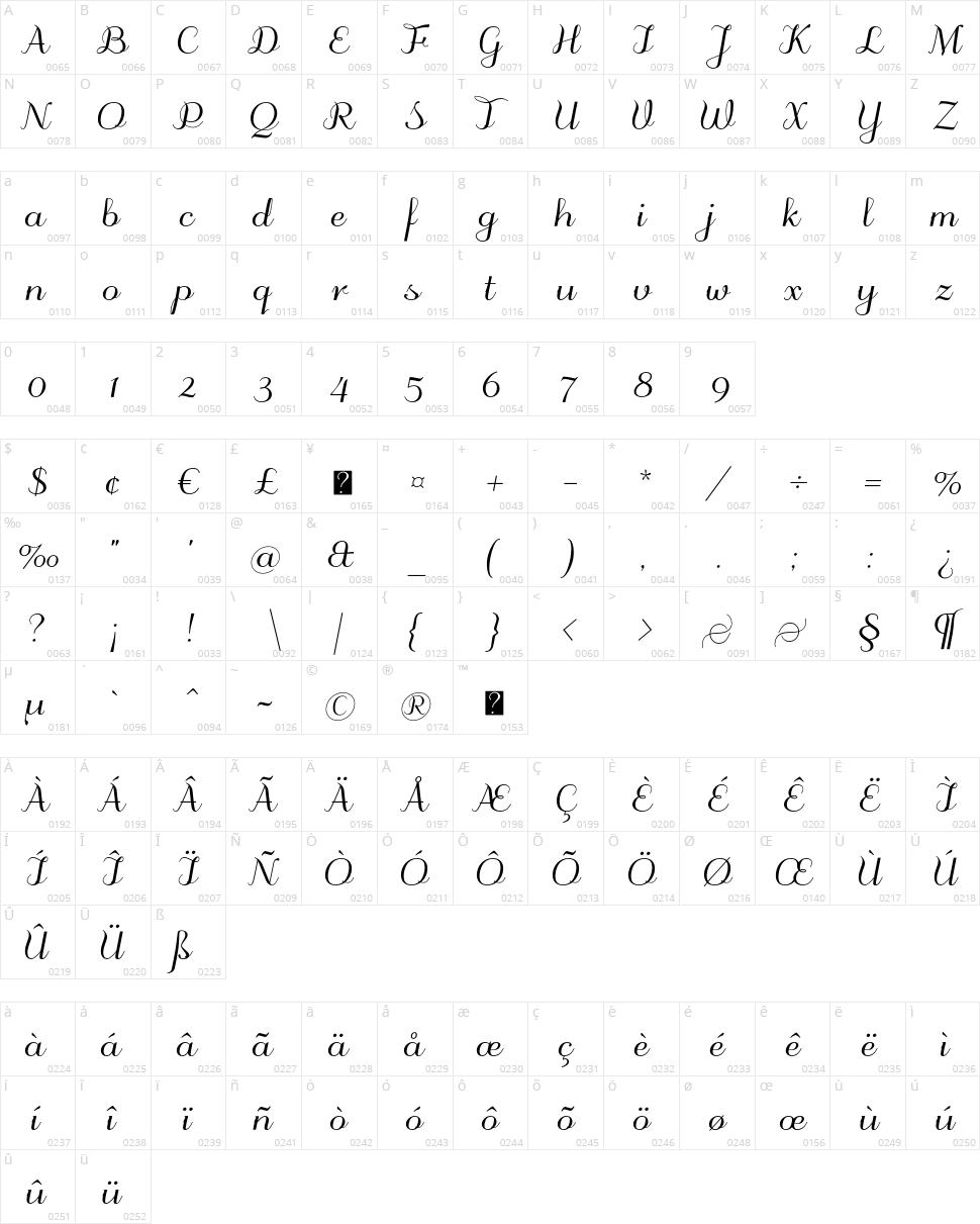 Odstemplik Character Map