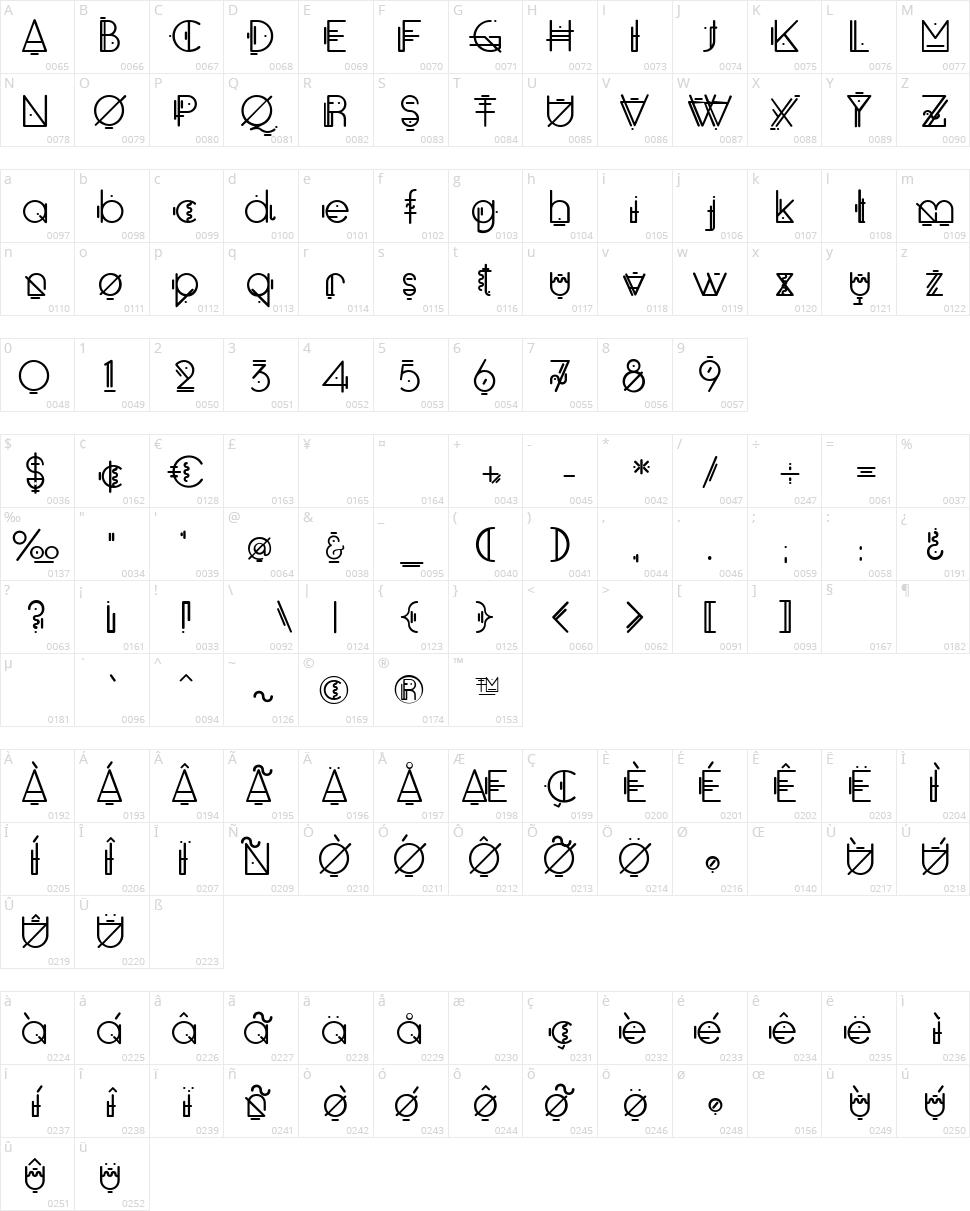 Oko Character Map