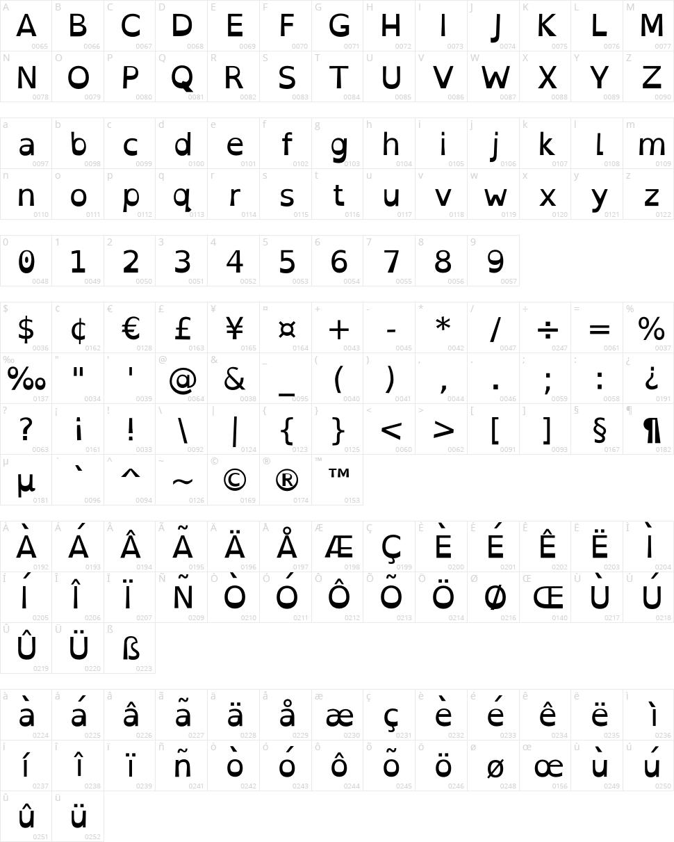 Open-Dyslexic Character Map