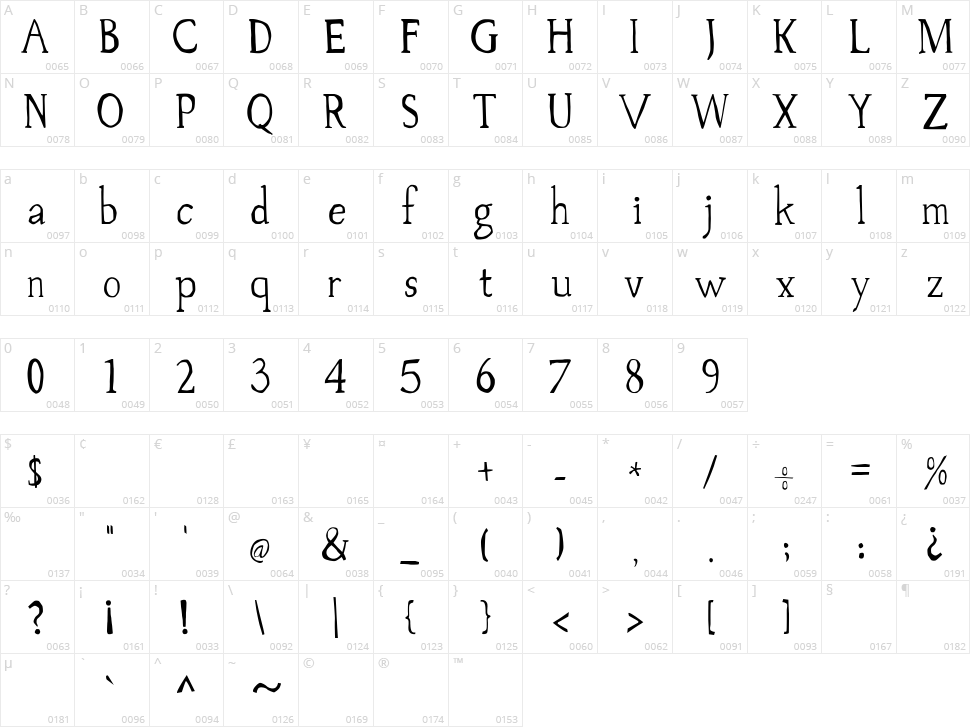 Palovsky Character Map