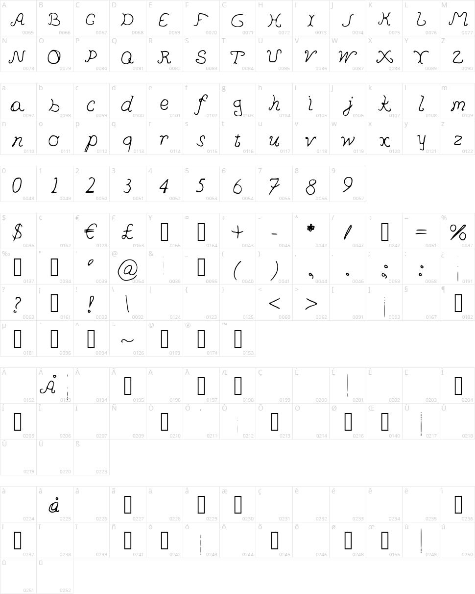 Pedersen Character Map