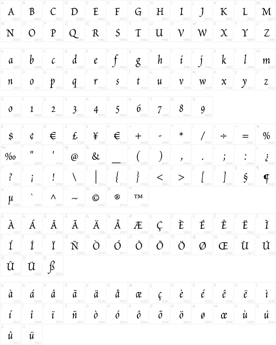 Petitscript Character Map