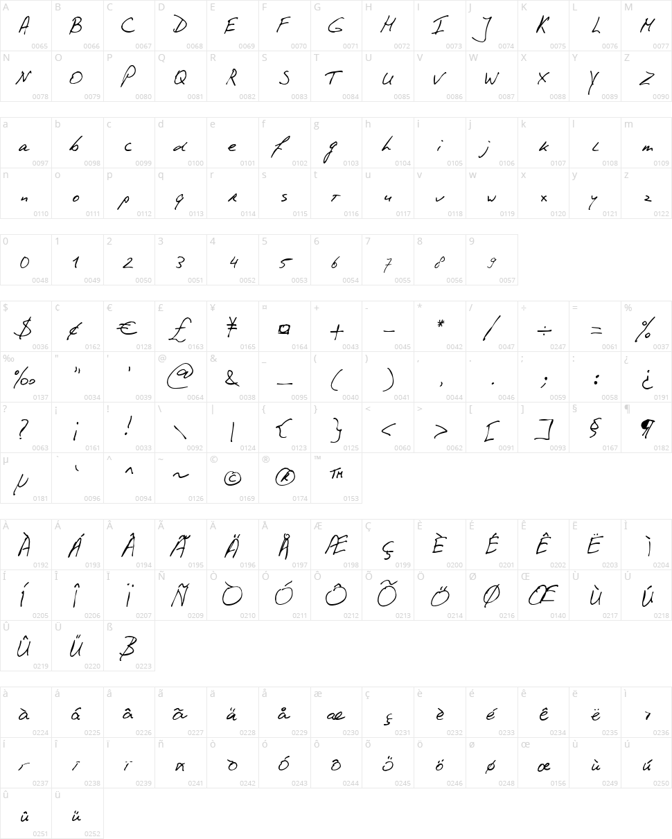 PhontPhreak's Handwriting Character Map