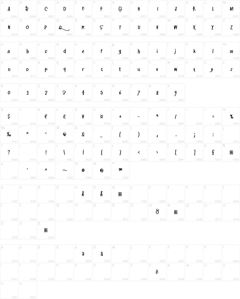 Pikku Julmuri Character Map