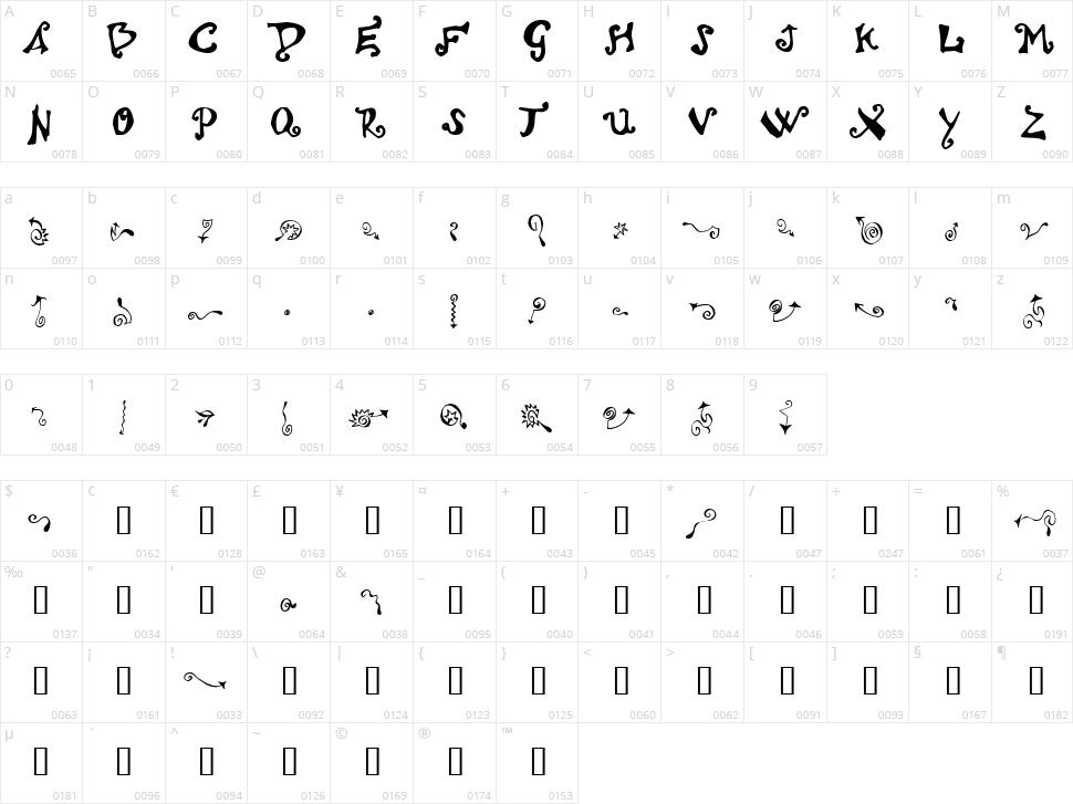 Polywog Character Map
