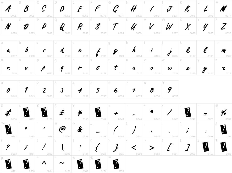 Practical Script Character Map