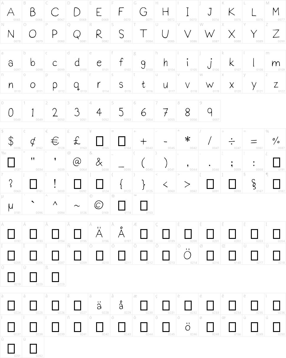 Prakti Script Character Map