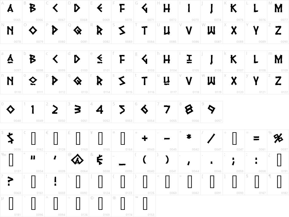 Pythia Character Map