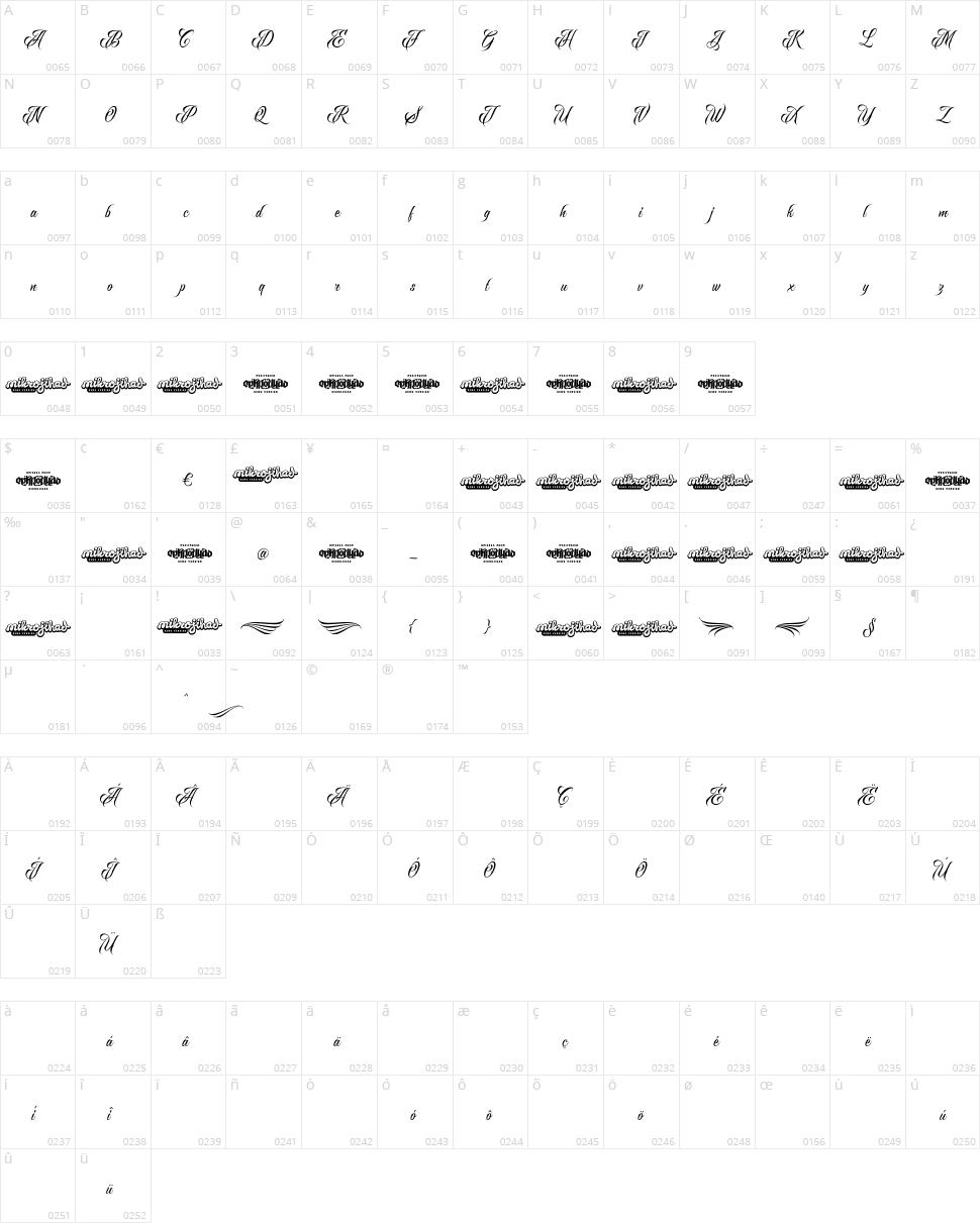Raven Script Character Map