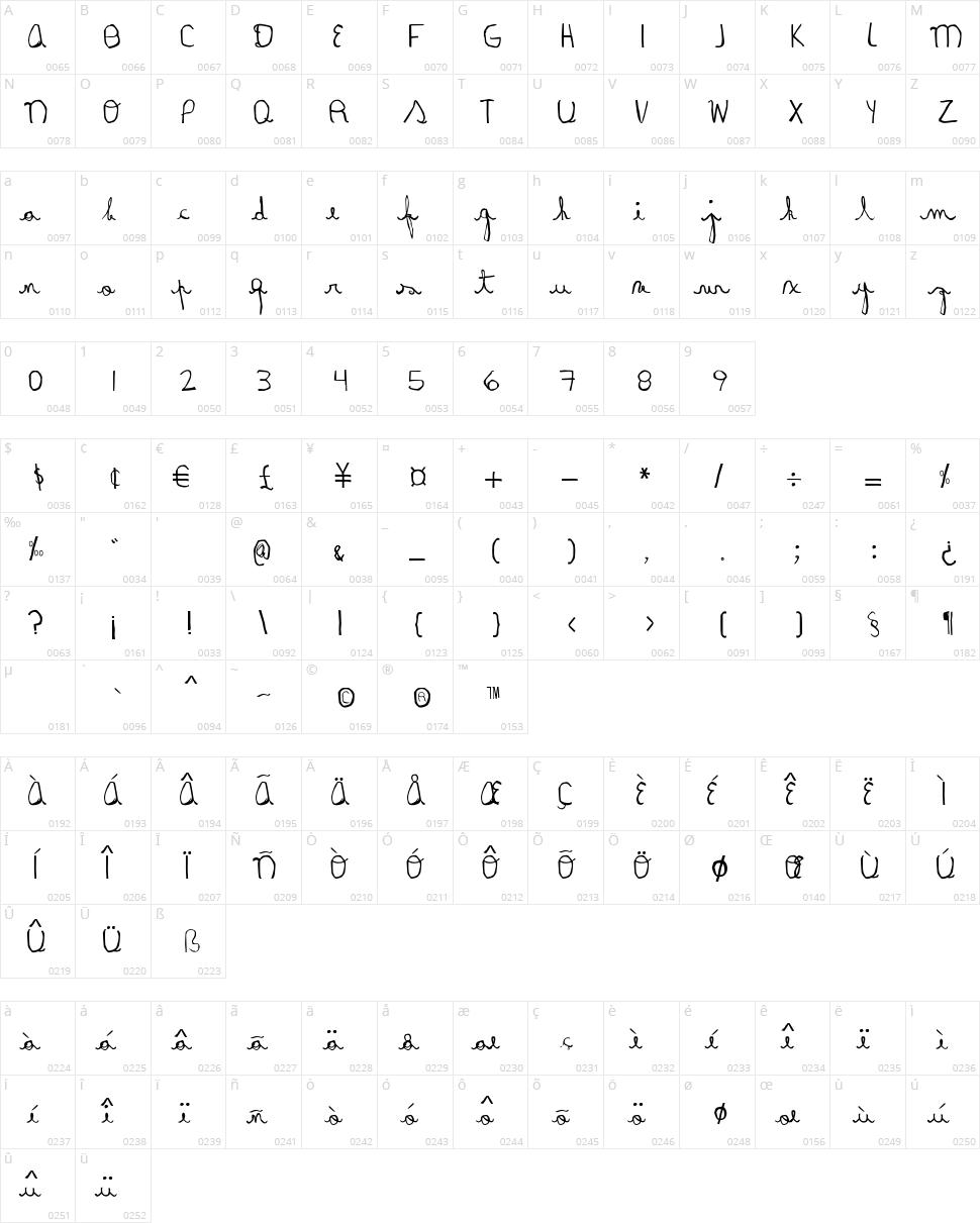 Rayair Character Map