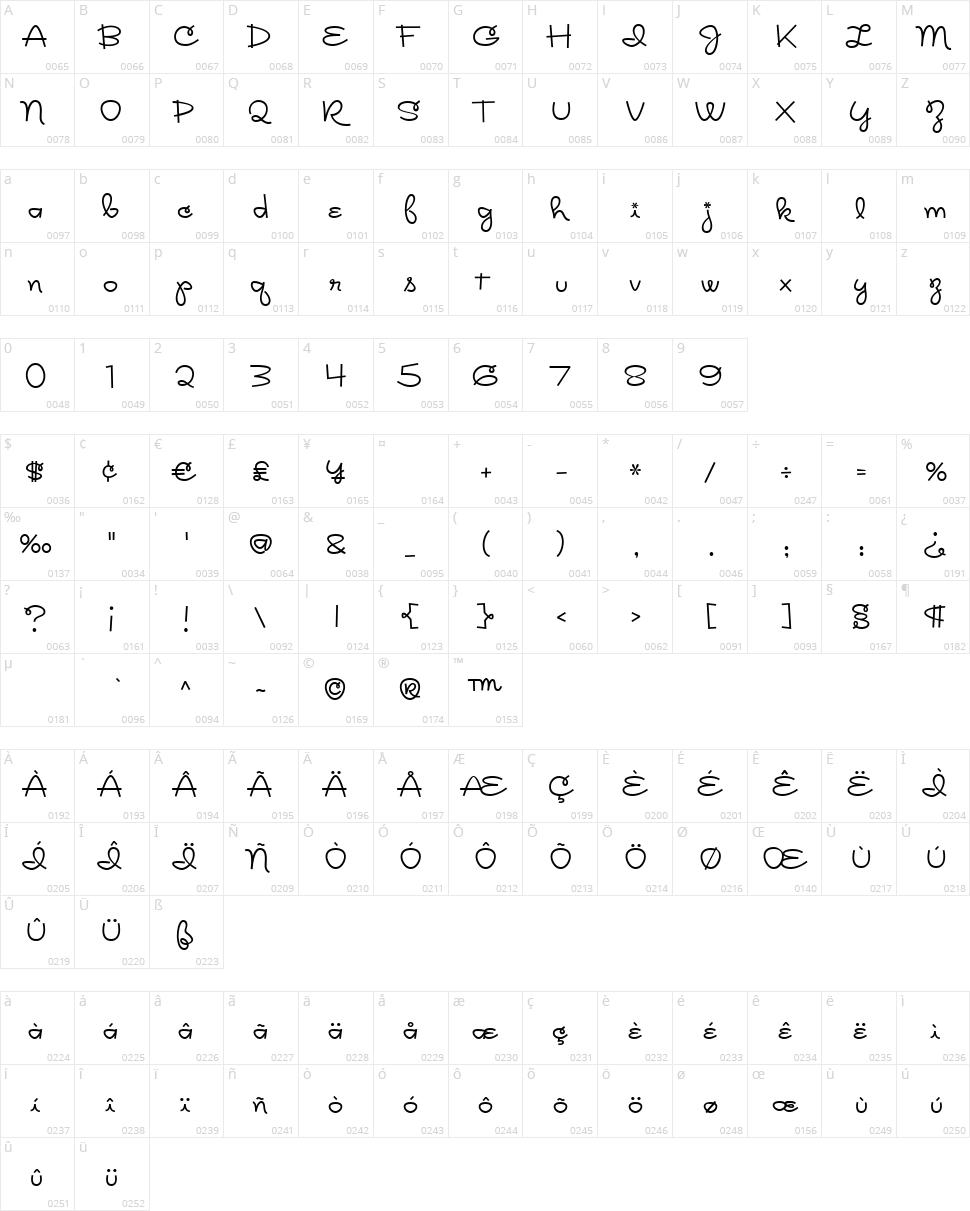 Rickles Character Map