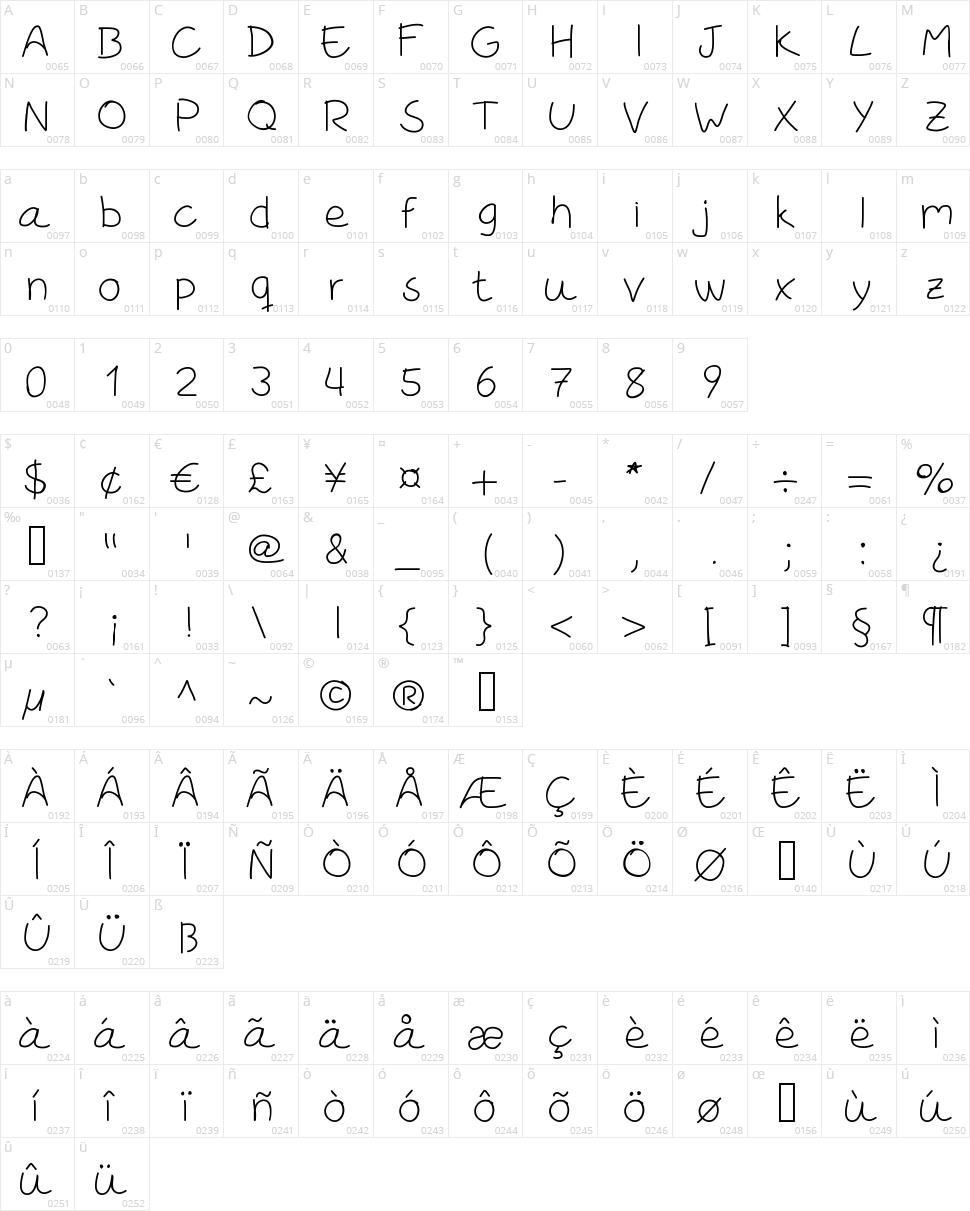 Rodrix Character Map