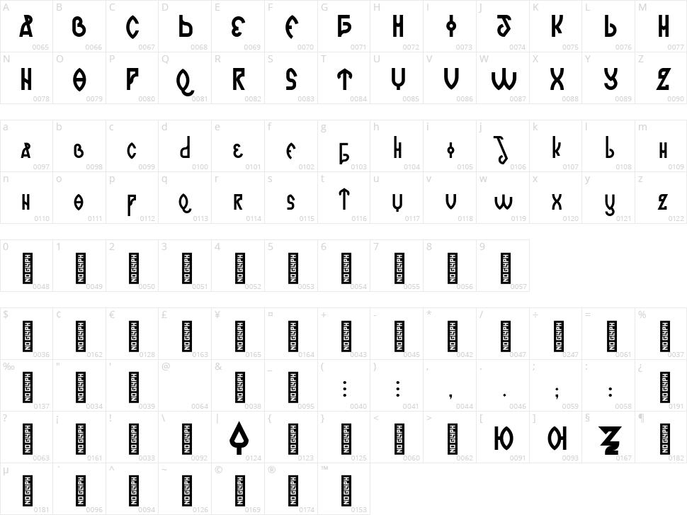 Romanjo Character Map