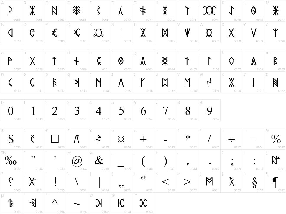 Rovas Kiterjesztett Character Map