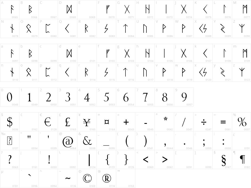Rune Character Map